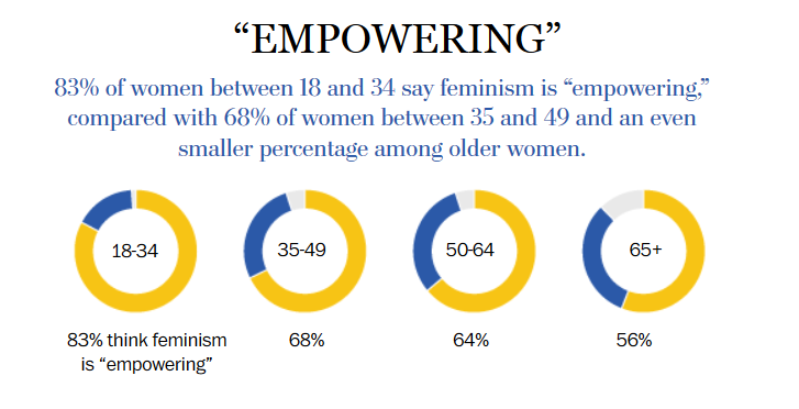 What Americans think about feminism today