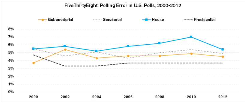 Reality Check: Public Opinion Polling is Doing Just Fine