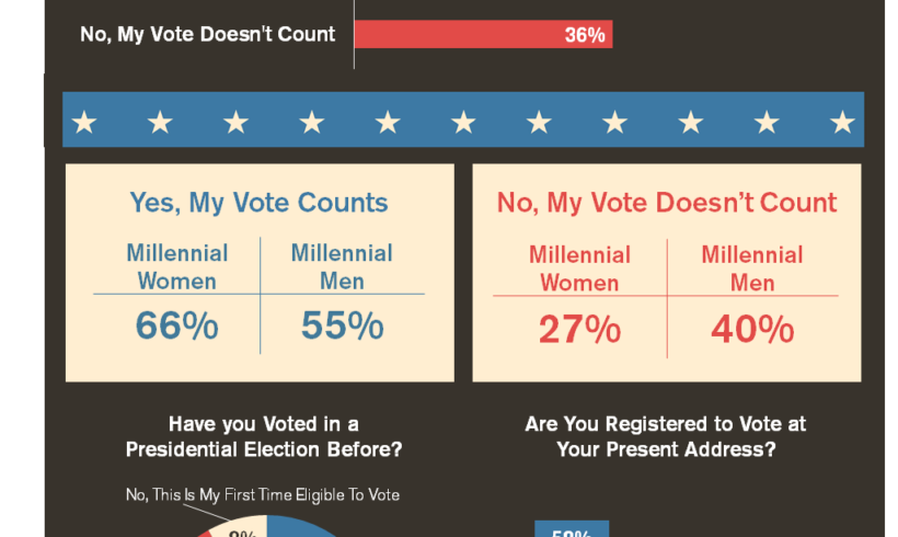 Millennials and Voting