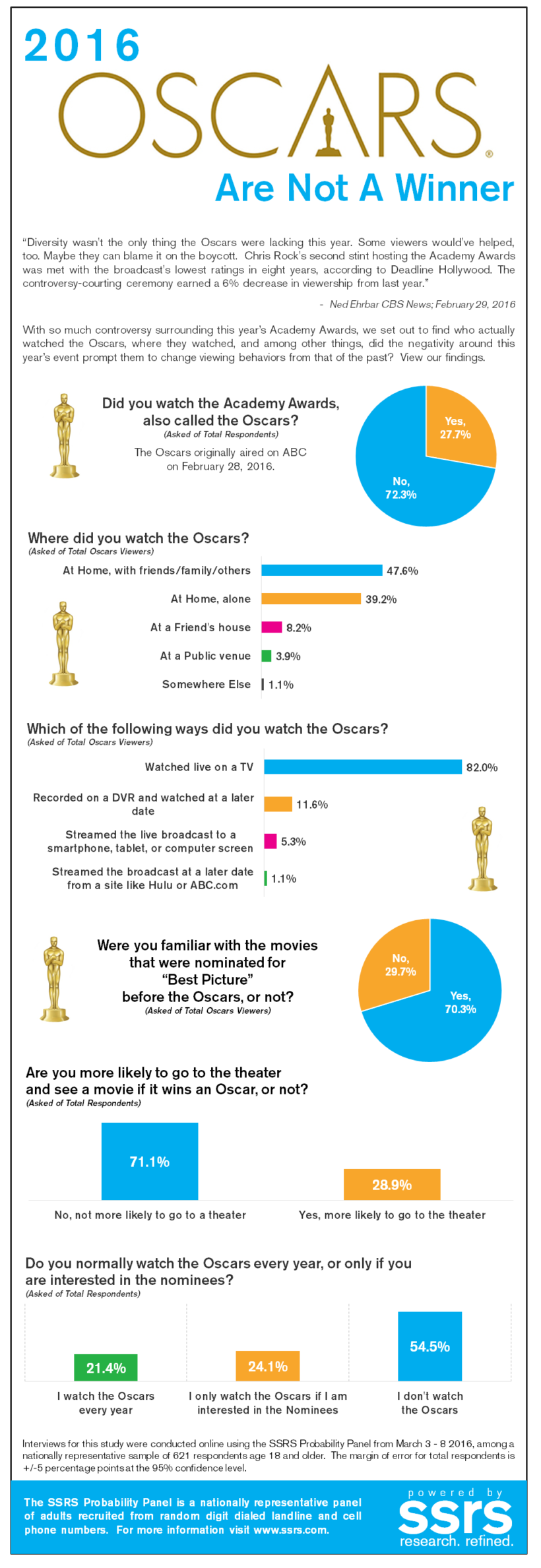 2016 Oscars Are Not A Winner