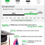 Financial Independence Among Millennials
