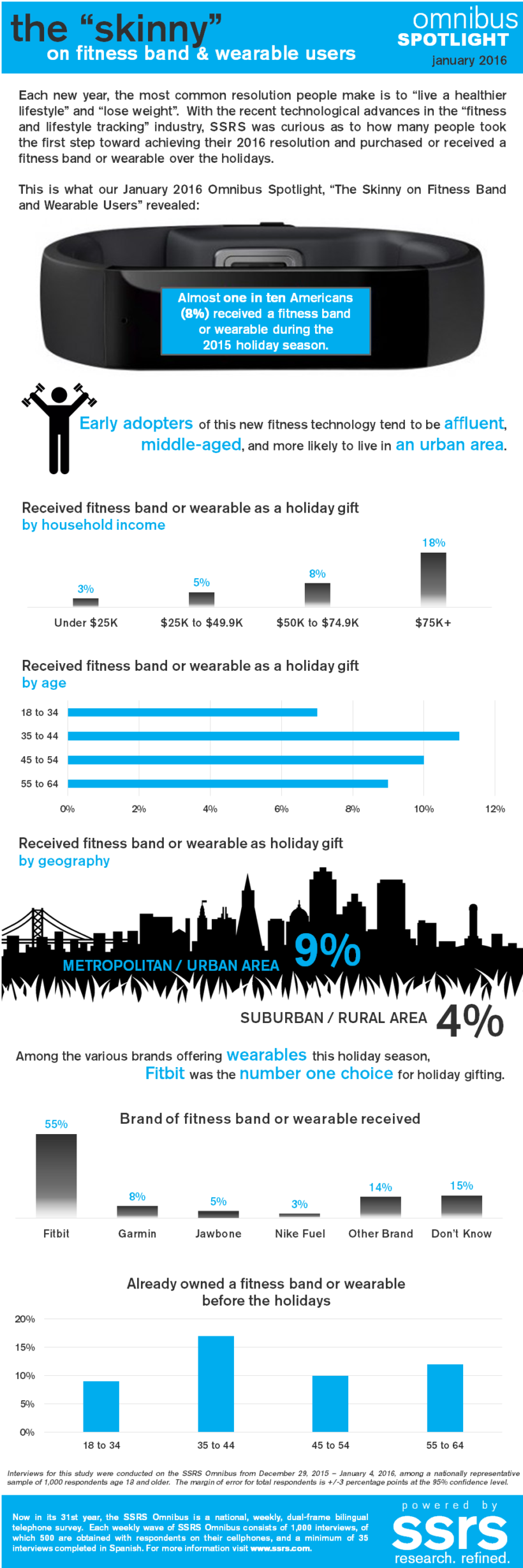 The Skinny on Fitness Band and Wearable Users