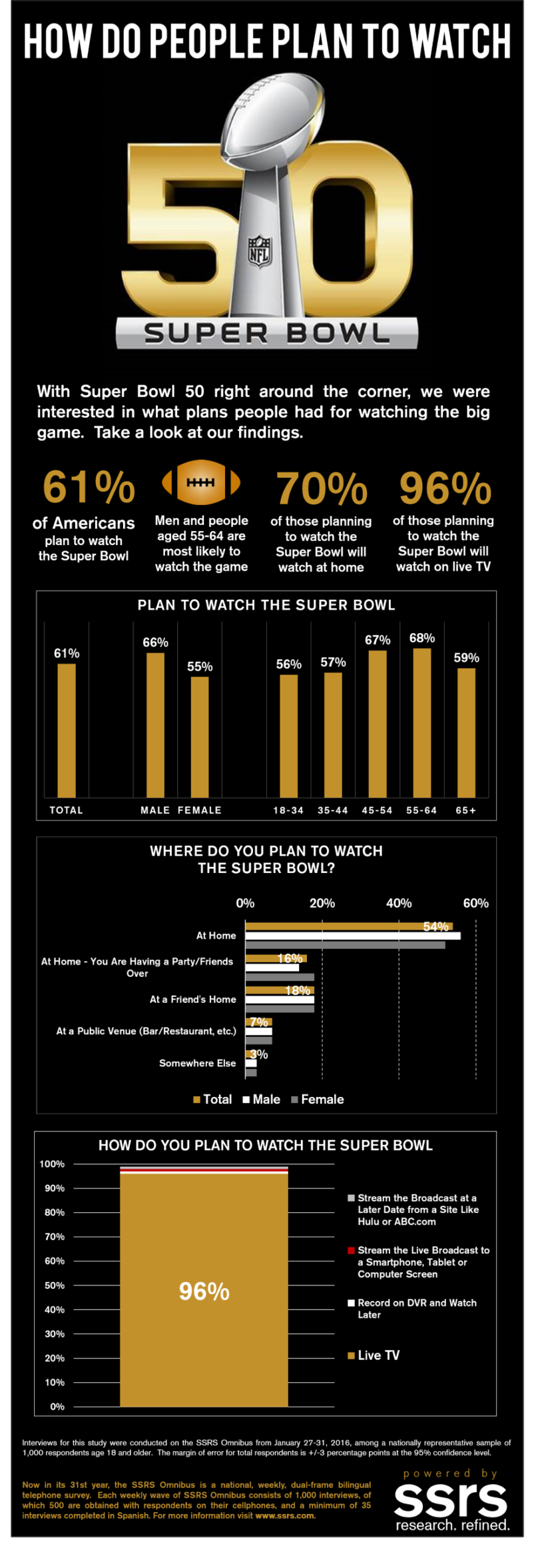 How Do People Plan to Watch Super Bowl 50?