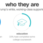 White Working Class Poll