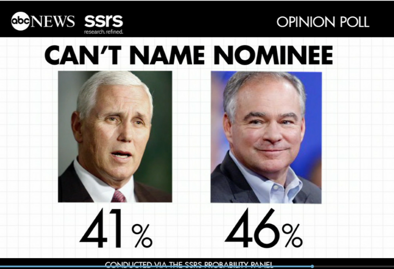 Americans Cannot Name VP Candidates