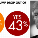 43 Percent Say Trump Should Withdraw