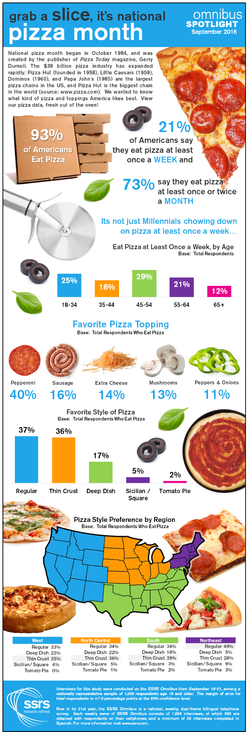 National Pizza Month 2016