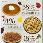 America's Favorite Thanksgiving Pie