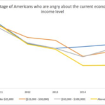 Low-income Whites Angrier at Current Economic Situation