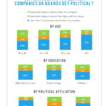 Consumers Dislike When Brands Get Political