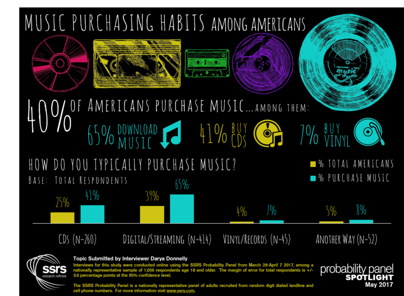 Music Purchasing Habits Among Americans