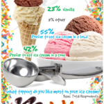 National Ice Cream Month 2017