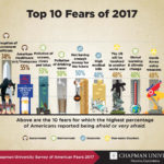 America's Top Fears 2017