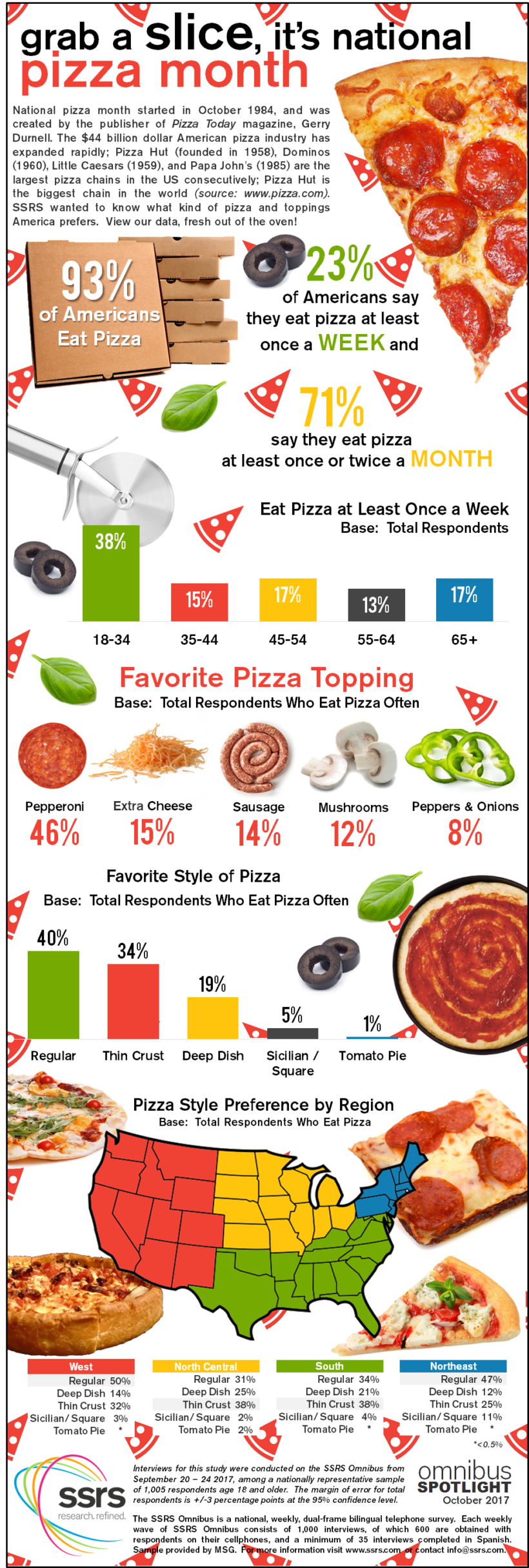 National Pizza Month 2017