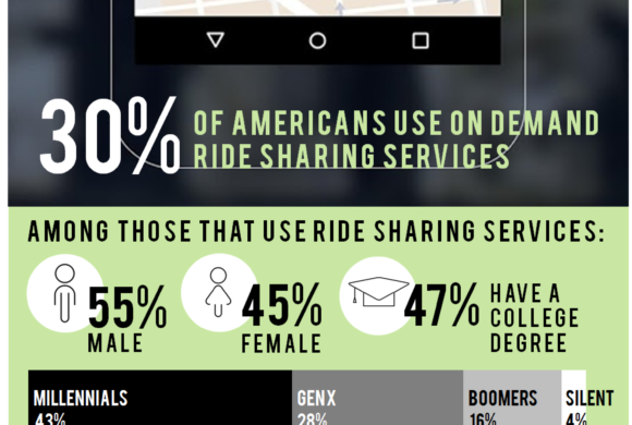 Ride Sharing Services