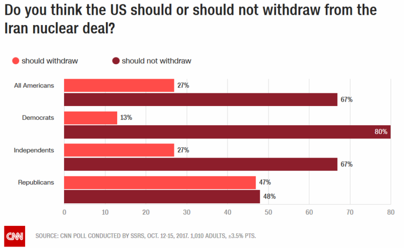 Two-thirds want to stay in Iran nuclear deal