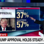 Trump approval steady, but more say he's leading in the wrong direction