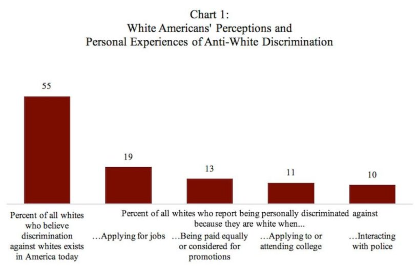 55% Say Discrimination against whites exists in America today