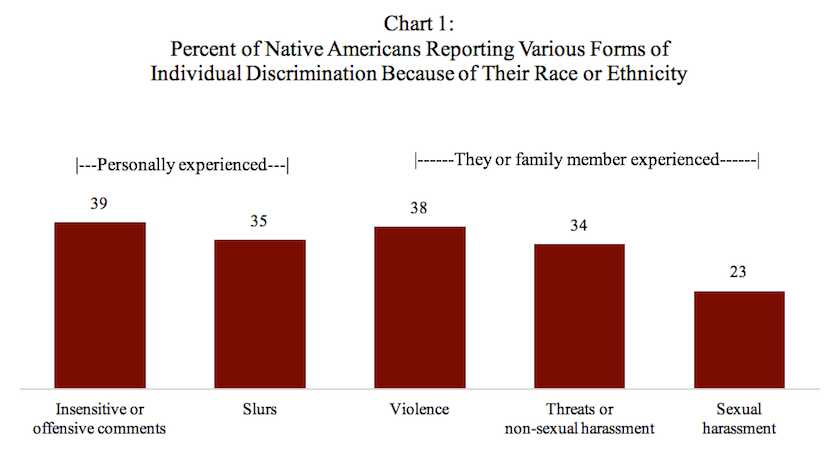 racial ethnic discrimination Respondents were asked, how much discrimination against racial and ethnic minorities do you think exists in the united states today party identification is calculated according to the pid7 variable, a seven point scale of party identification.