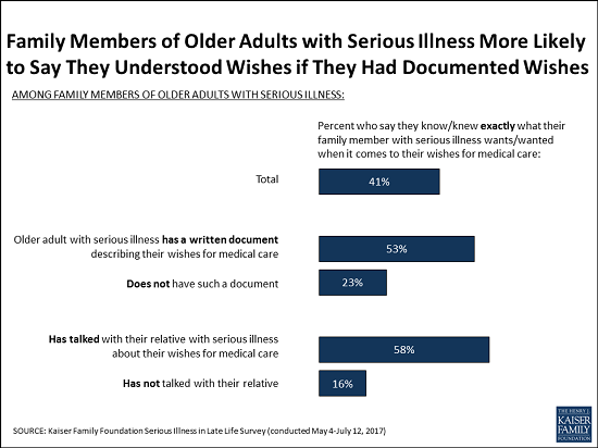 Serious Illness in Late Life: The Public's Views and Experiences