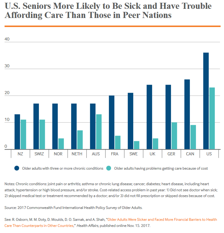 Older Americans Sicker and Face More Financial Barriers to Health Care