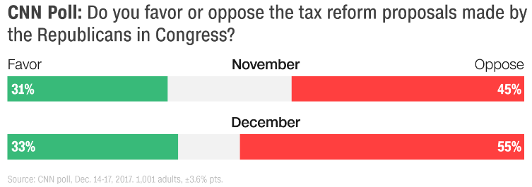 Public opposition to tax bill grows as vote approaches