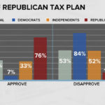 Americans say tax plan helps wealthy, not middle class