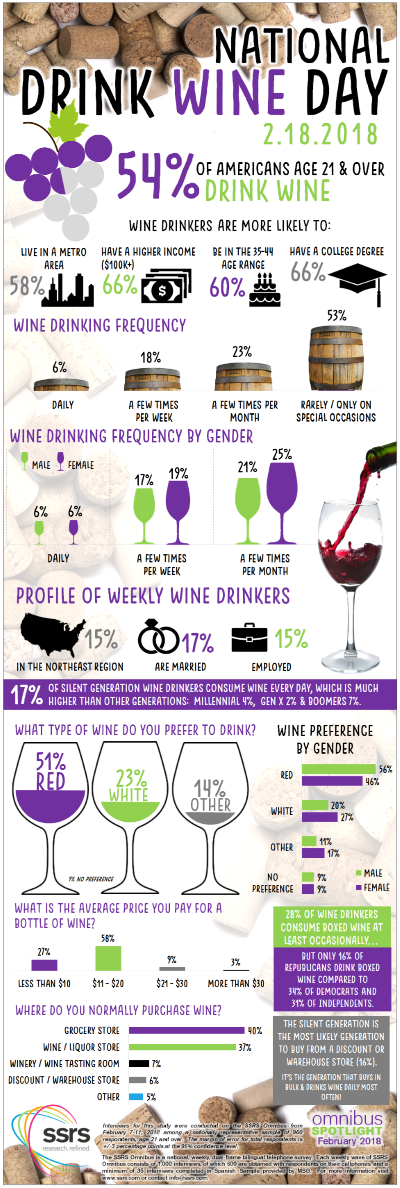 National Drink Wine Day 2018