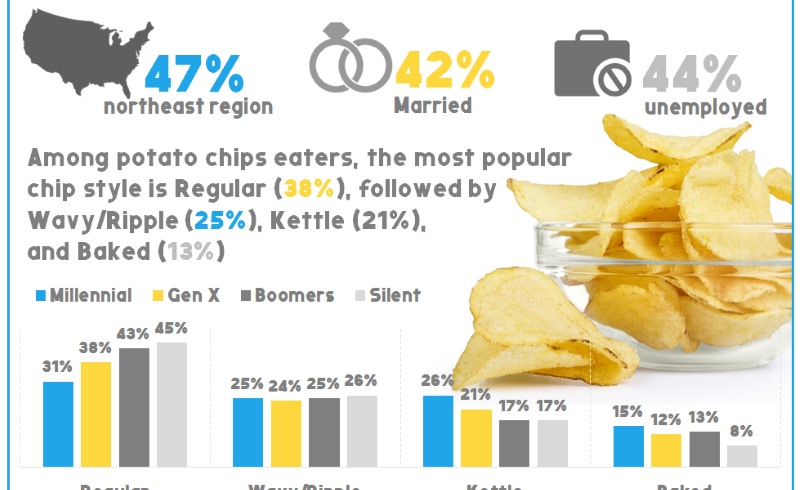 National Potato Chip Day 2018