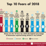 America's Top Fears 2018