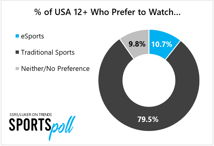 12 to 17-Year-Old Males Nearly Split on eSports vs. Traditional Sports Preference