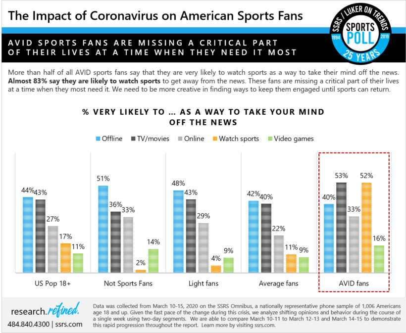 The Impact of Coronavirus on AVID Sports Fans