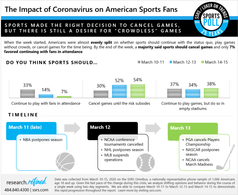 The Impact of Coronavirus on American Sports Fans – Crowdless Games