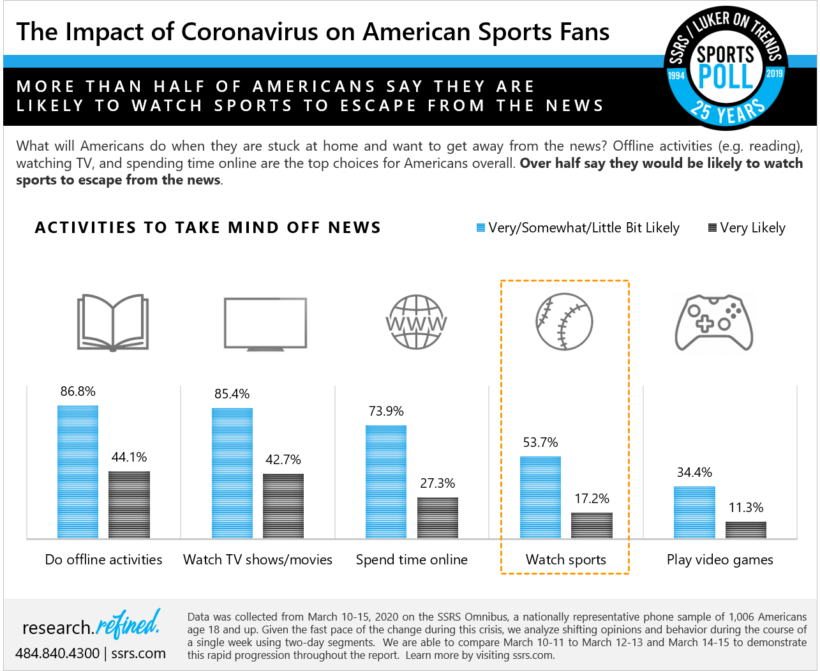 The Impact of Coronavirus on American Sports Fans – Escape from the News