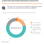 Americans Suffering Health Coverage Insecurity