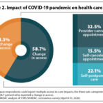 Most U.S. Adults Report Reduced Access to Health Care due to Coronavirus Pandemic