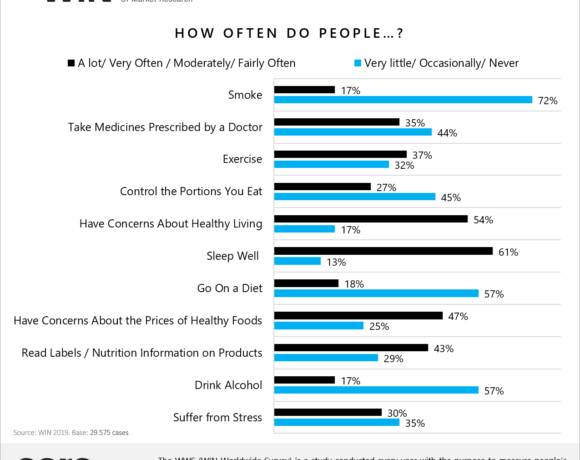 Annual WIN World Survey Shows Almost a Quarter of People Consider Themselves Unhealthy