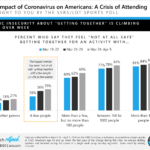 A Crisis of Attending: The Impact of Coronavirus on Americans