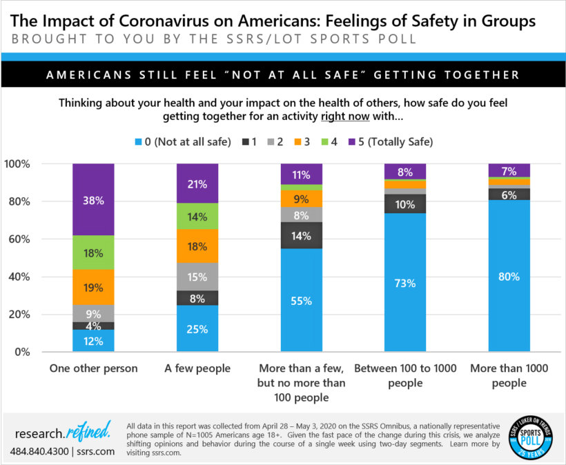 Feelings of Safety in Groups: The Impact of Coronavirus on Americans