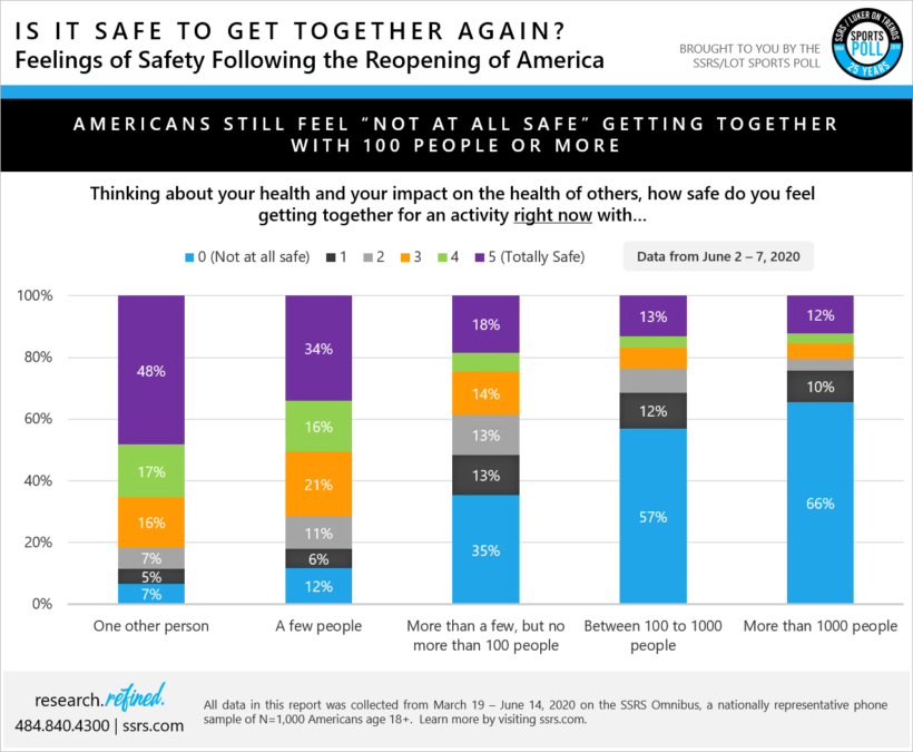 Is it safe to get together again?  Feelings of Safety Following the Reopening of America