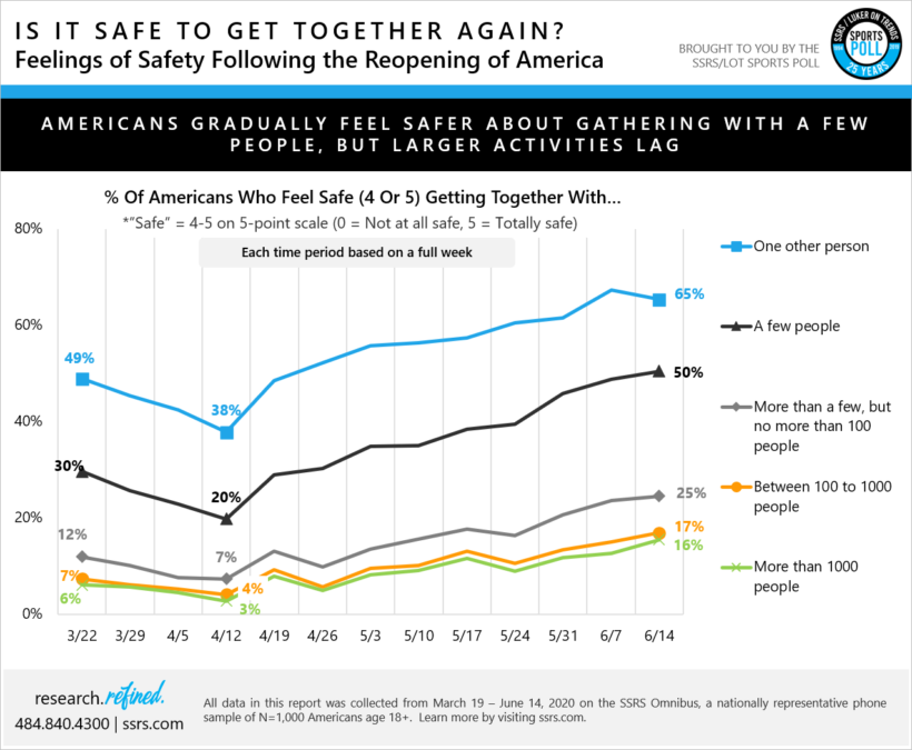 Americans Are Feeling Safer, While Larger Activities Still Lag