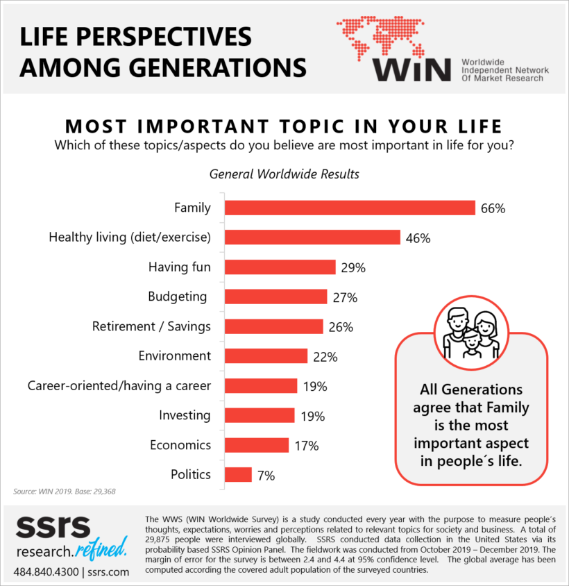 Annual world survey on generations shows different views regarding work and life