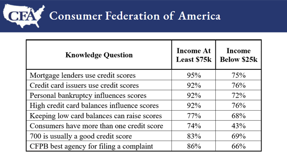 Consumer Federation of America's Tenth Annual Credit Score Survey