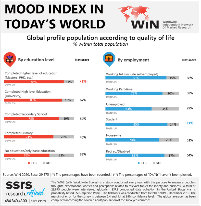 Mood Index in Today's World