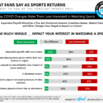 What Fans Say As Sports Returns