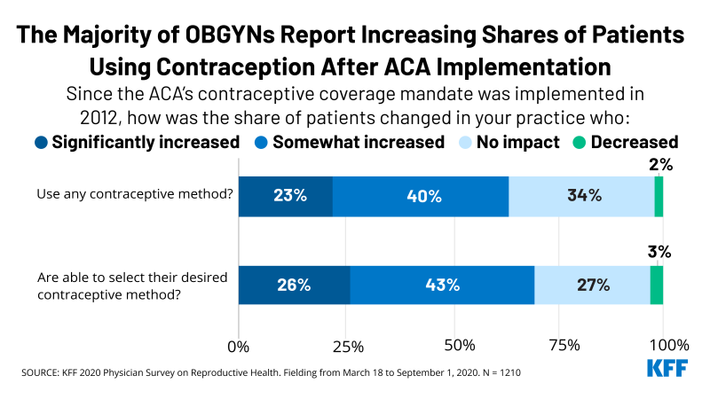 OBGYNs Report That the Affordable Care Act Has Increased Use of Contraceptives Among Patients: New KFF Survey