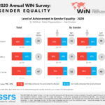 2020 Annual WIN Survey Shows Low Level of Improvements in Gender Equality