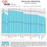WIN 2020 World Survey: Health and Wellness in Today's World