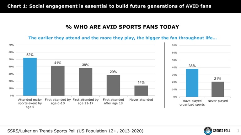 There is a path to emerge from social lethargy in sports
