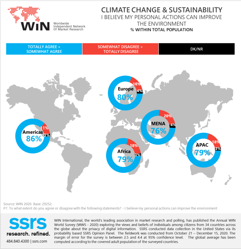 WIN World Survey Climate Change and Sustainability